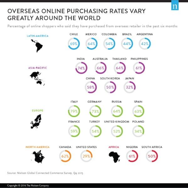 """E-commerce criou """"consumidores sem fronteiras"""""""