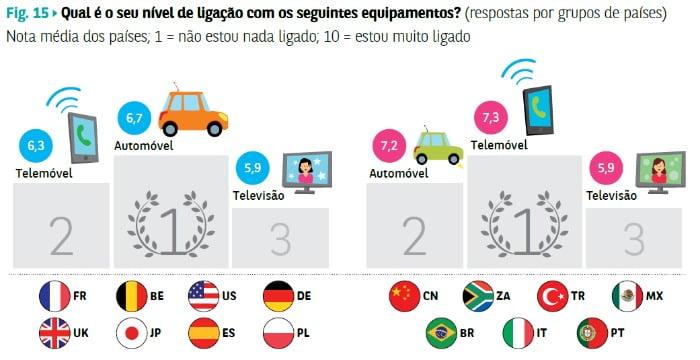 estudo Observador Cetelem - ligação automóvel e telemóvel - Distribuição Hoje