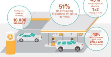 Consumo de combustíveis