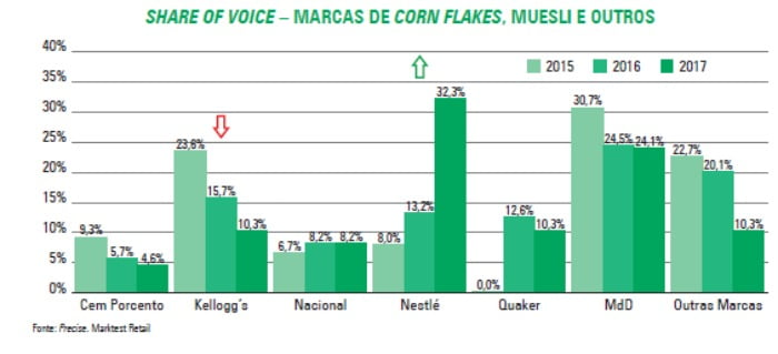 Share of Voice - marcas