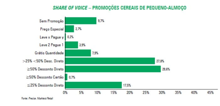 share of voice - promoções