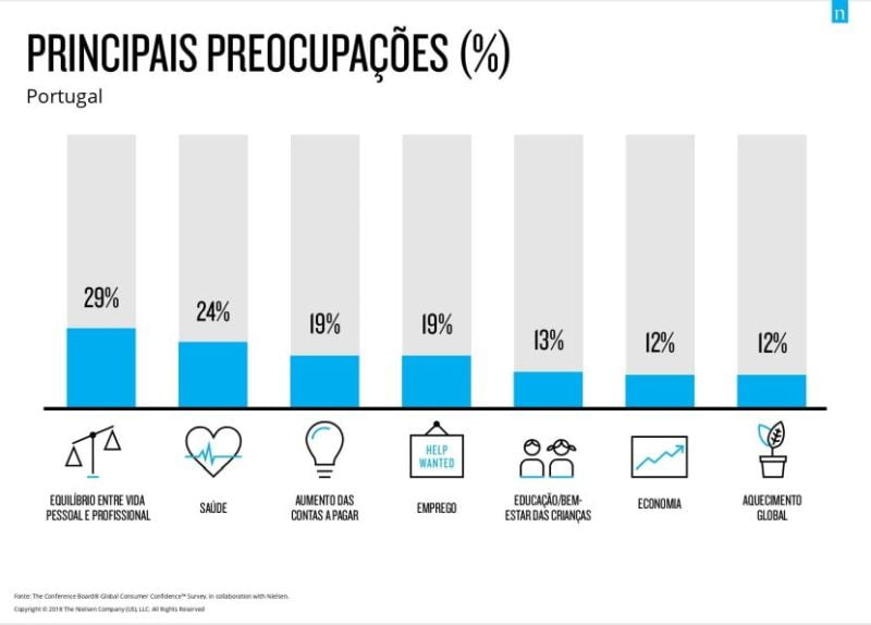 Portugueses mais confiantes do que os Europeus_2