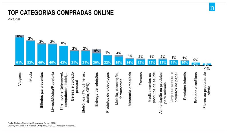 94% dos consumidores portugueses já fizeram compras online