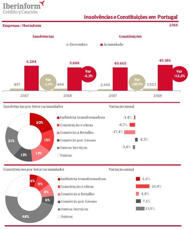Retalho foi o setor que menos constituições de empresas registou em 2018