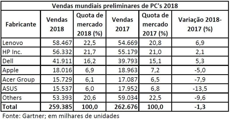 Vendas de PCs recuam 4,3% no último trimestre e 1,3% em 2018