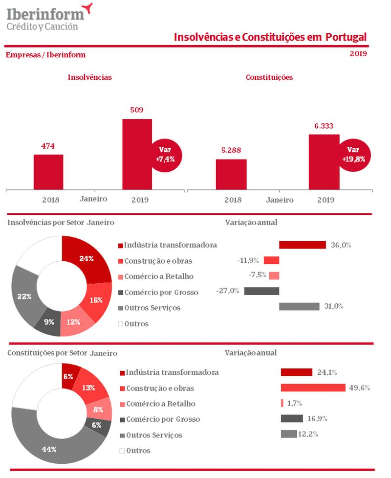 Criação de novas empresas cresceu 20% em janeiro