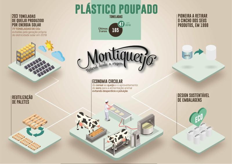 Montiqueijo reduz utilização de plástico em 47 toneladas
