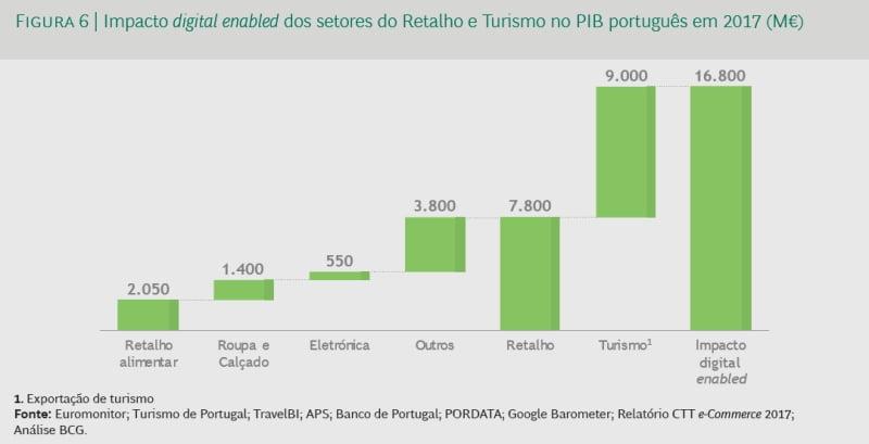 E-commerce português terá de crescer 220% para atingir a média europeia