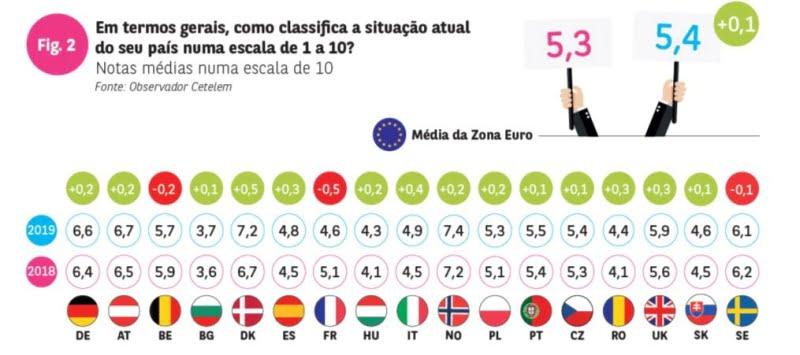 Portugueses mais confiantes na situação do país