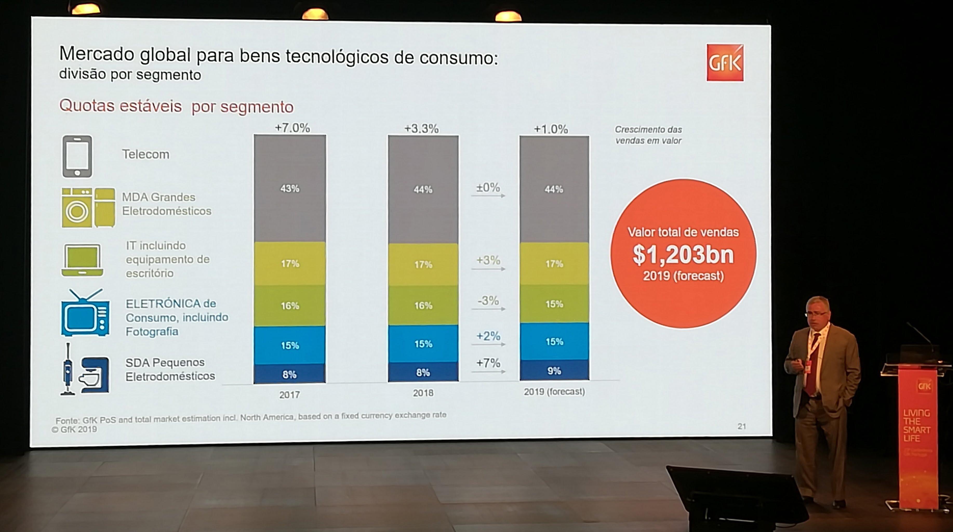 Premium, performance, personalização são apostas futuras da eletrónica de consumo