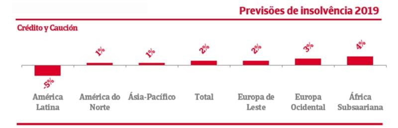 Previsões apontam para um crescimento global das insolvências