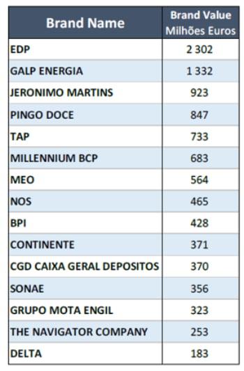EDP é a marca portuguesa mais valiosa