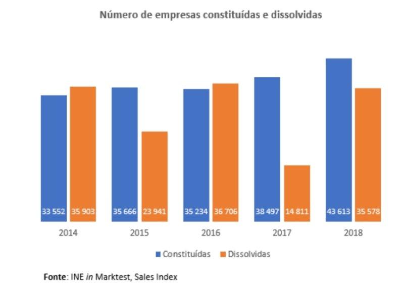 Constituição e dissolução de empresas aumenta em 2018