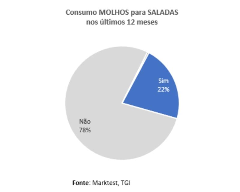 Quase 2 milhões de portugueses consomem molhos para saladas