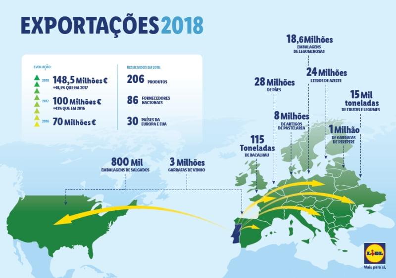 Exportações do Lidl Portugal atingem os 148,45 milhões de euros