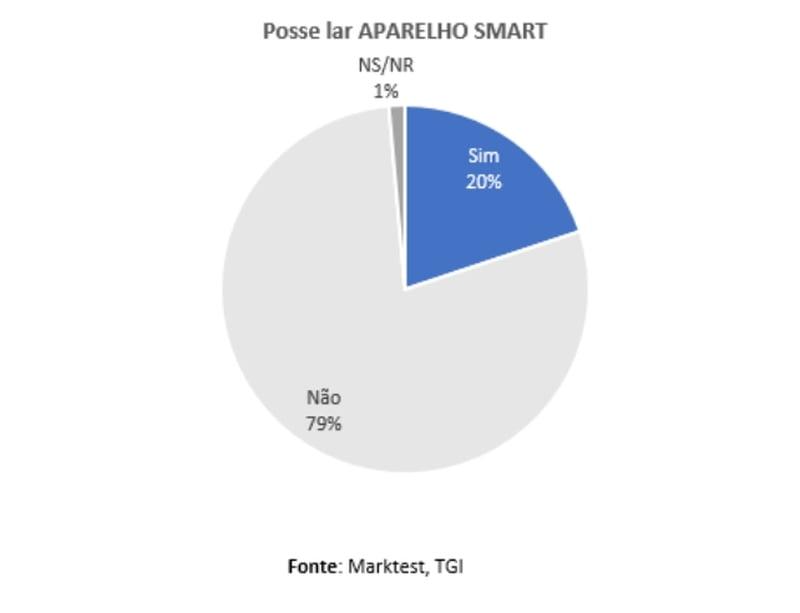1,7 milhões de portugueses possuem no lar um aparelho smart, o que corresponde a 19,9% dos residentes no Continente com 15 e mais anos.