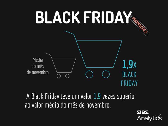 Portugueses gastaram uma média de 80€ por cartão na Black Friday