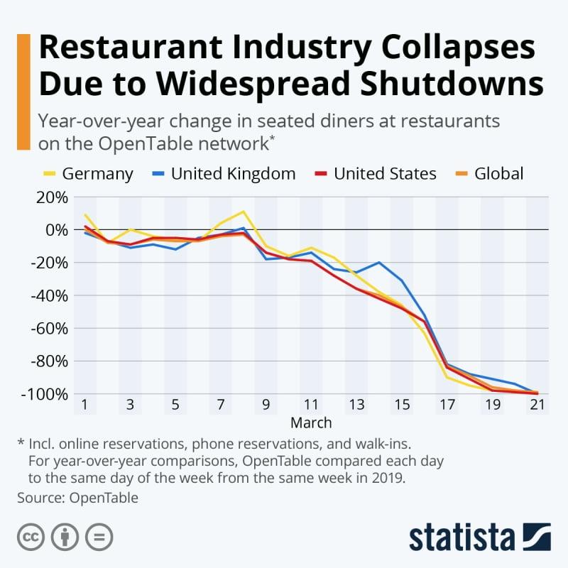 O colapso da restauração global
