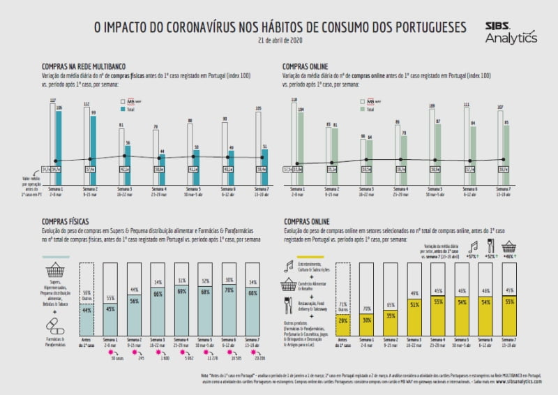 Portugueses-mantém-padrões-de-consumo_SIBS_2