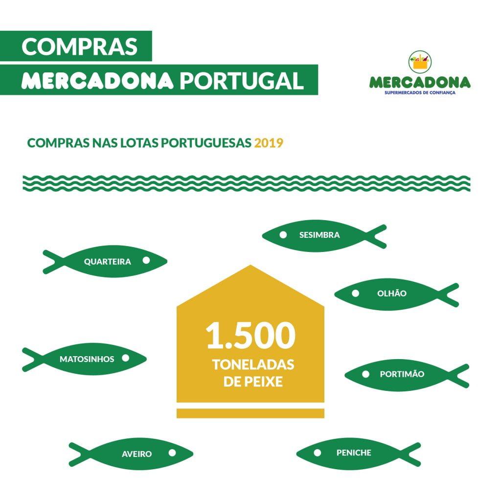 djellala ganhar dinheiro negociando ações fornecedores da portugal