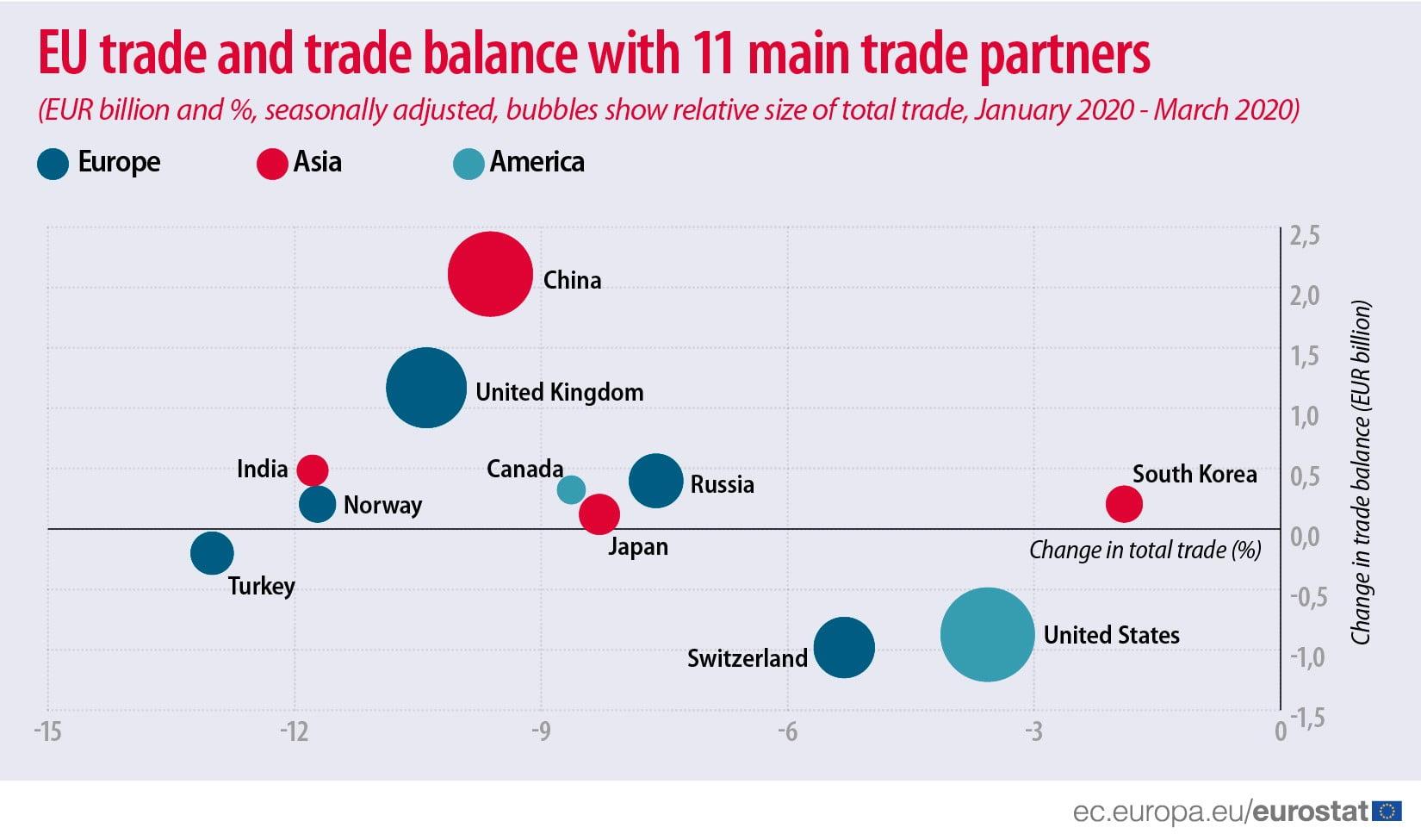 Comercio_internacional_UE