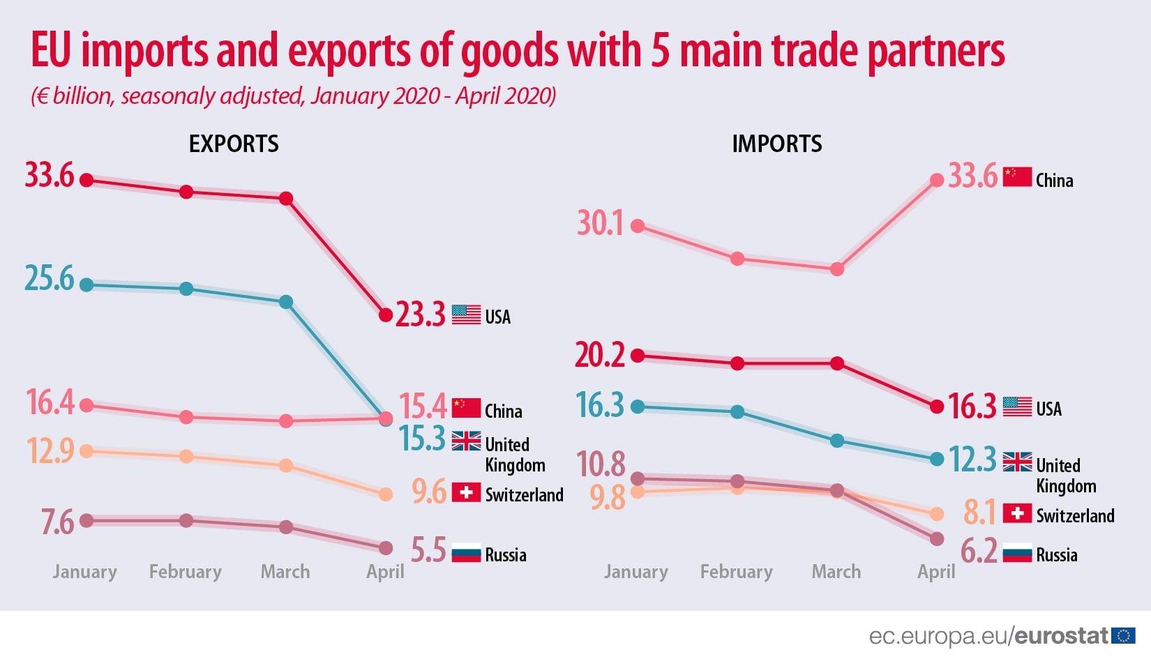 Comercio_UE_China