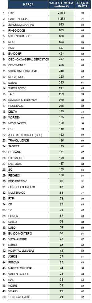 Ranking Marcas Portuguesas Mais Valiosas