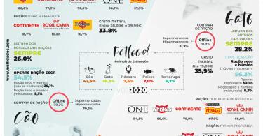 Pet Food: Pedigree e Purina One são as marcas mais reconhecidas pelos portugueses
