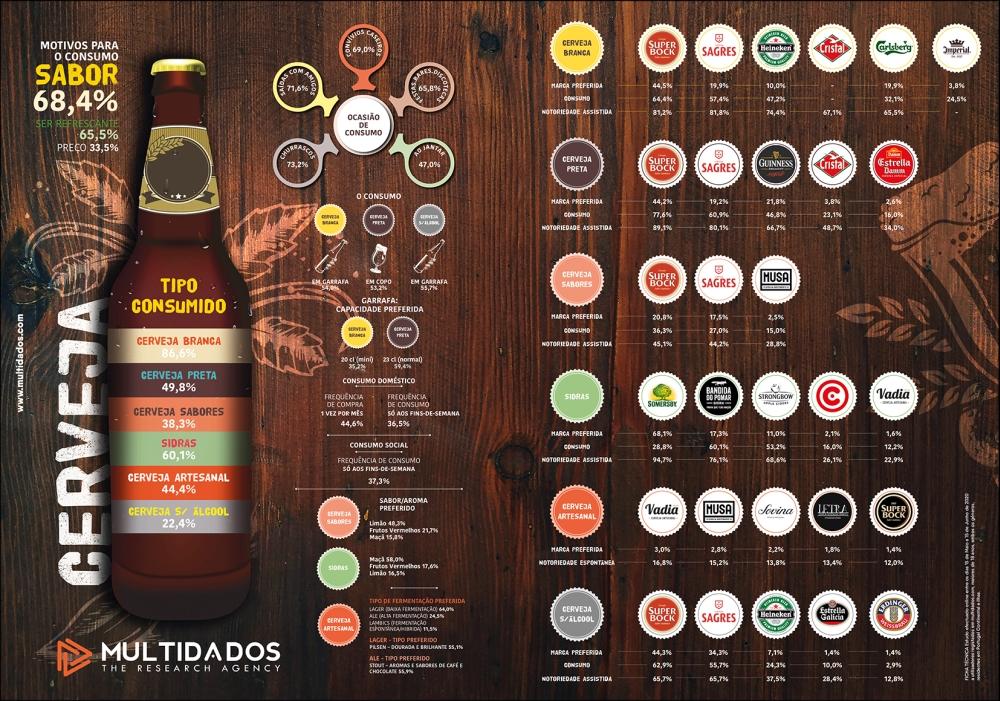 Multidados - Estudo Cervejas_2