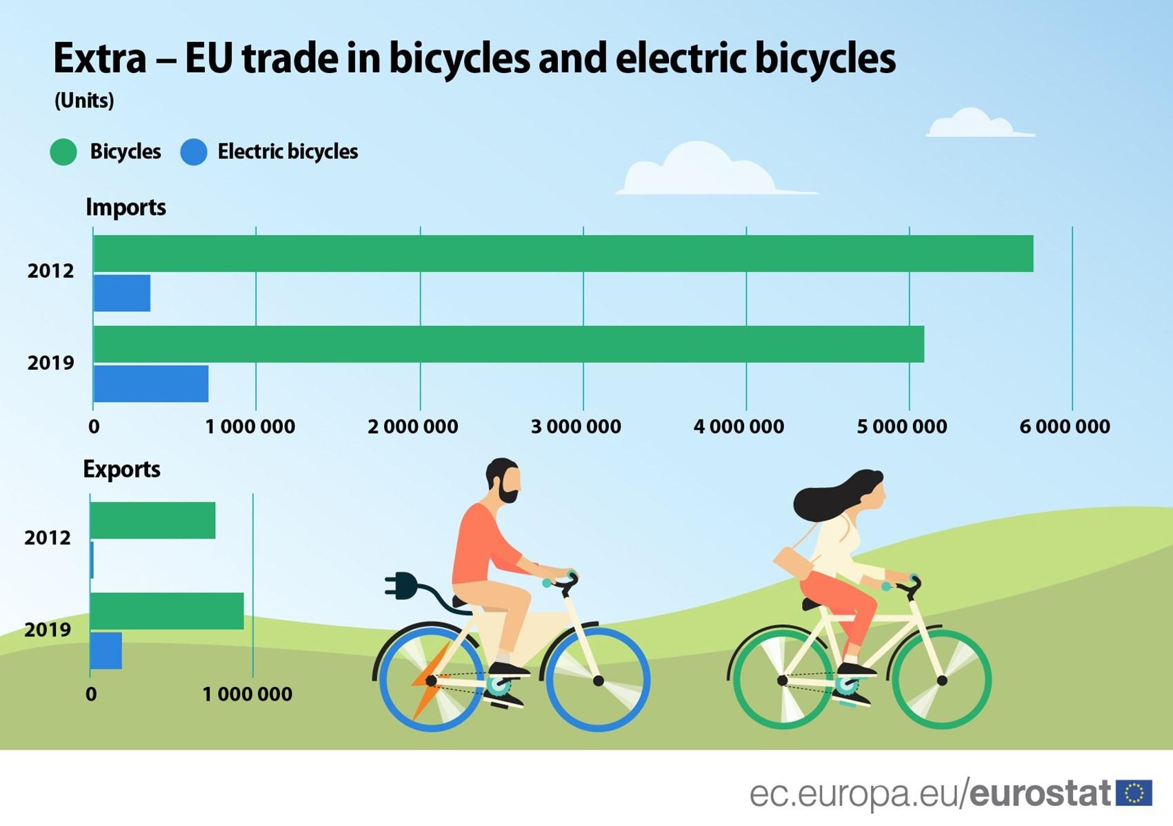 bicicletas_UE