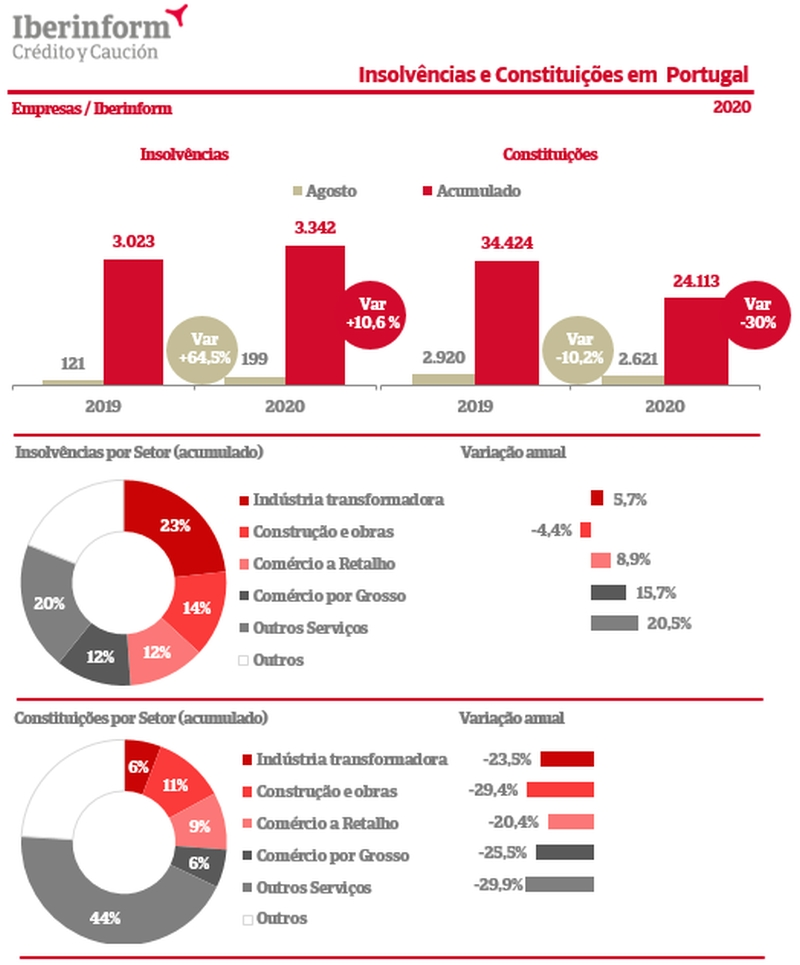 insolvencia_agosto_2020_iberinform