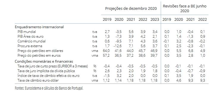 Banco_de_Portugal_dezembro_2020_2