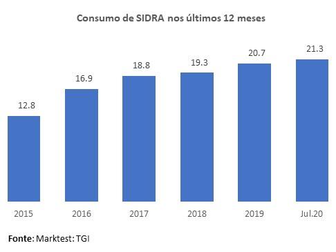Sidra_Consumo_2020