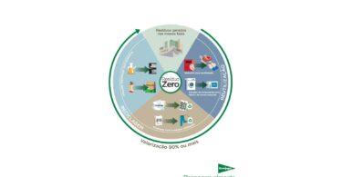 O El Corte Inglés obteve a certificação Resíduo Zero da AENOR, sendo a primeira de grande distribuição em Portugal a obter esta certificação.