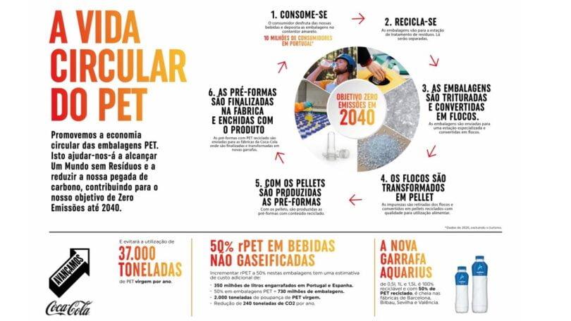 A Coca-Cola alcançou os 50% PET reciclado nas embalagens que coloca no mercado em Espanha e Portugal para as suas bebidas não gaseificadas.